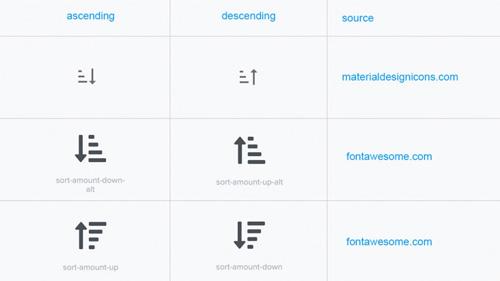Prepoznavnost ikon sortiranja